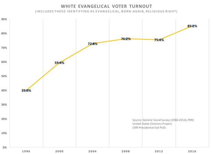 evang-turnout