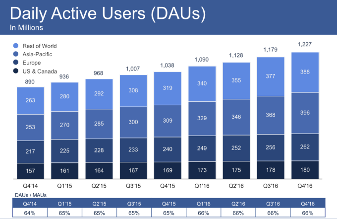 facebook-daily-users