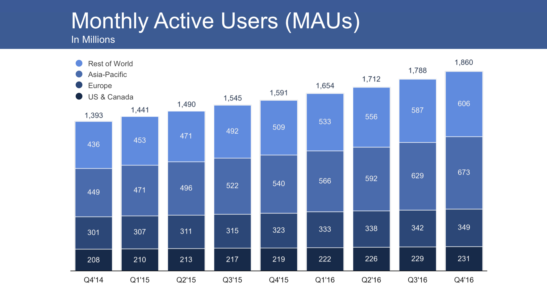 Facebook beats in Q4 with 881B revenue slower growth to 186B