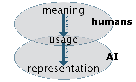 meaning_usage