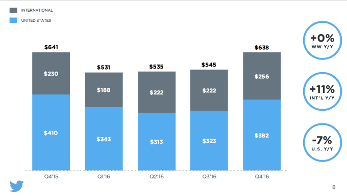 twitter us revenue international