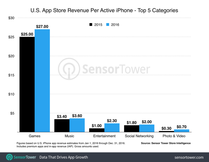 us-iphone-revenue-per-device