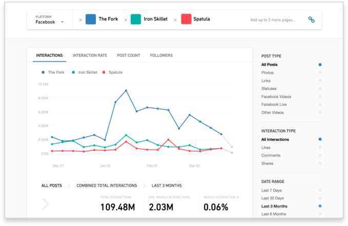 Facebook's CrowdTangle lets publishers compare performance