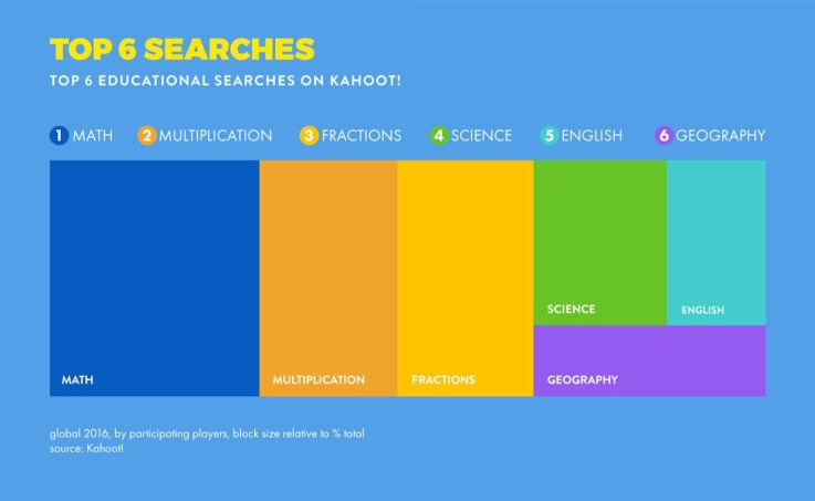A lot of the students are using Kahoot! to gamify learning of hard science topics.