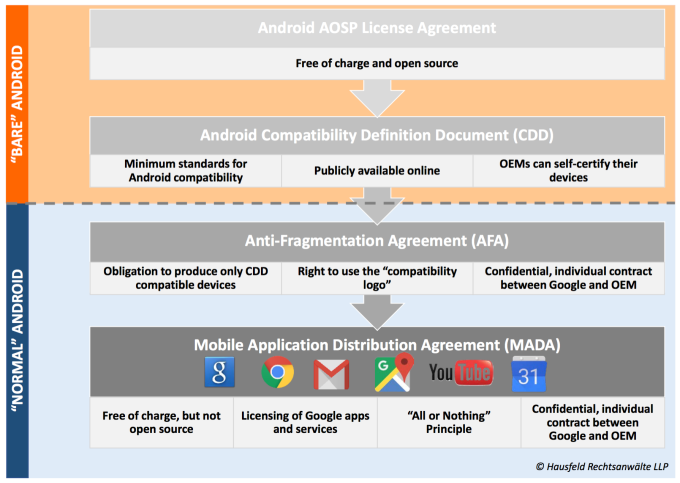 Europes oip files antitrust complaint against google focused on thomas hoppner the oips legal counsel tells me that while there have been a number of other complaints about different aspects of googles business platinumwayz