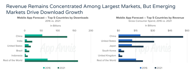 App Annie: Android to top iOS in app store revenue this year