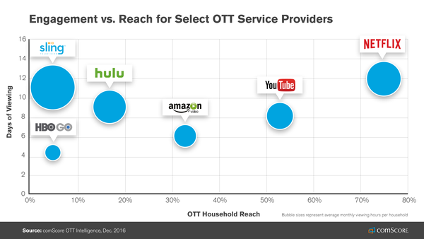 Netflix reaches 75% of US streaming service viewers, but