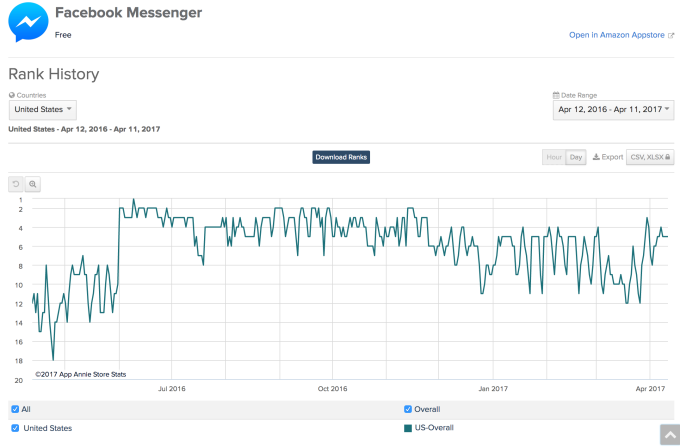 Facebook Messenger hits 1 2 billion monthly users, up from 1B in