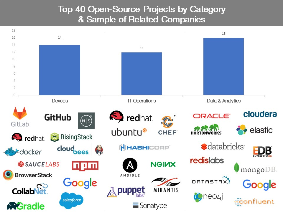 Tracking the explosive growth of open-source software | TechCrunch