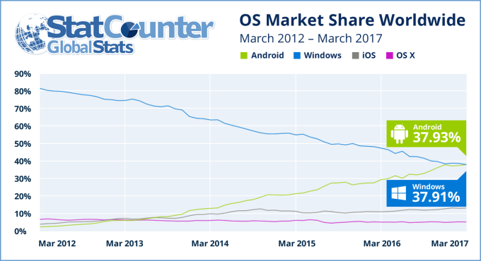Report: Android overtakes Windows as the internet's most
