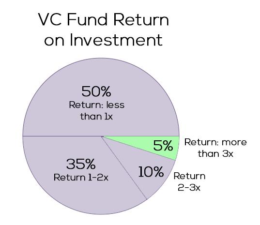 VC Fund ROI