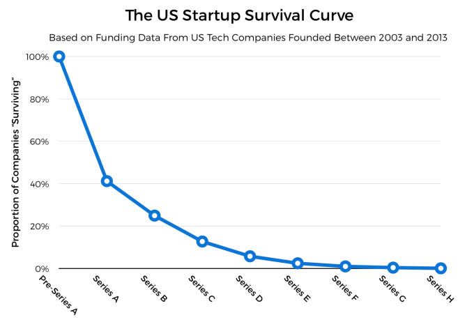 Here's how likely your startup is to get acquired at any stage