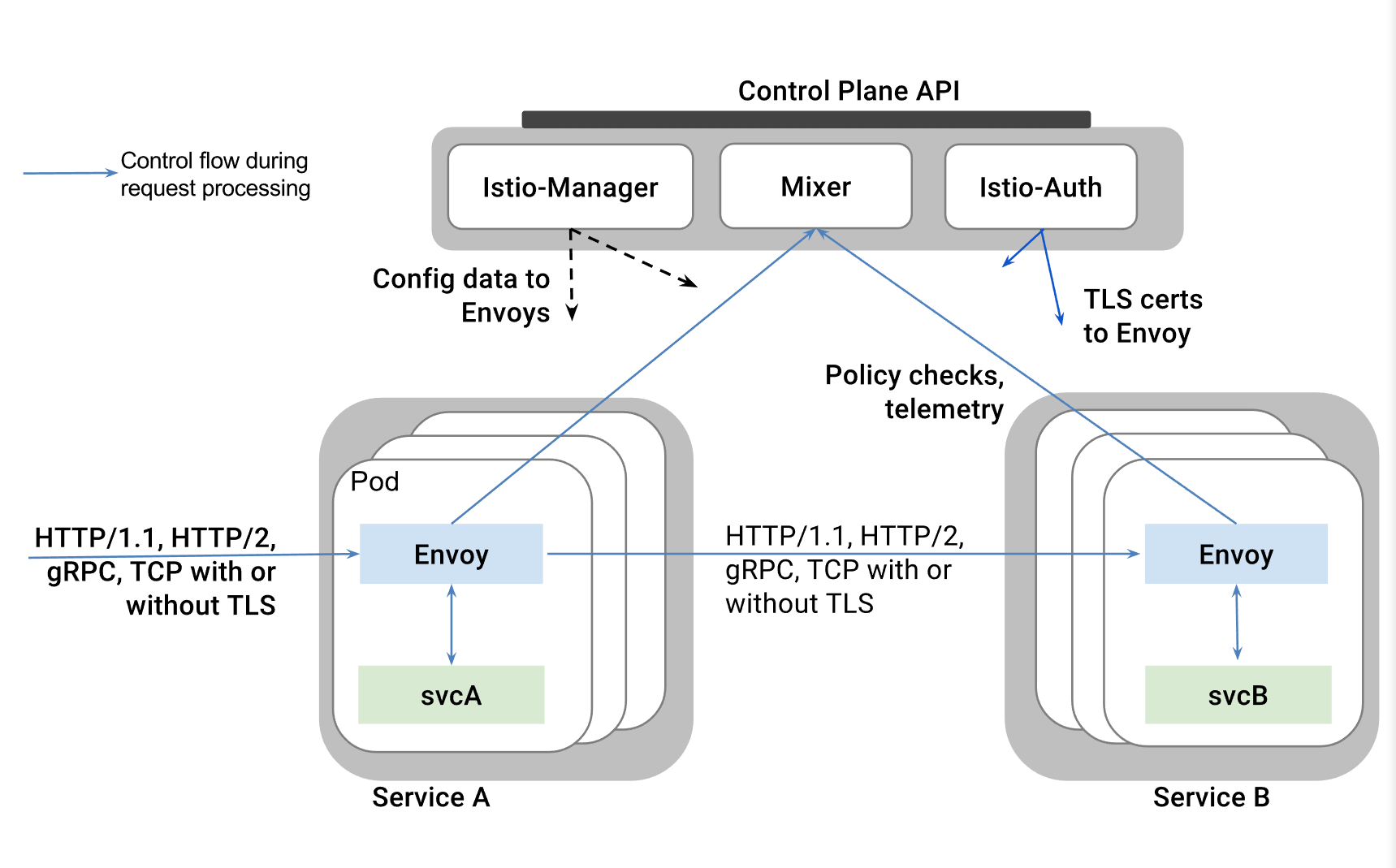 Google Ibm And Lyft Launch Istio An Open Source Platform For Netflix Wiring Diagram Essentially Provides Developers With A Single Service Mesh That The Monitoring Services To Then Implement Necessary Load Balancing