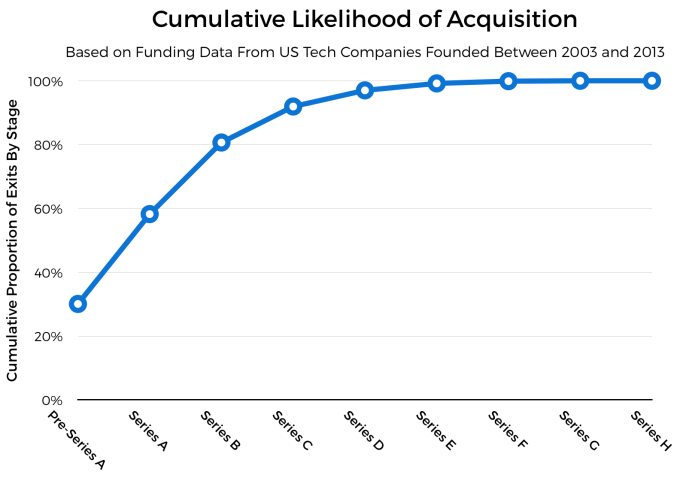 Here's how likely your startup is to get acquired at any