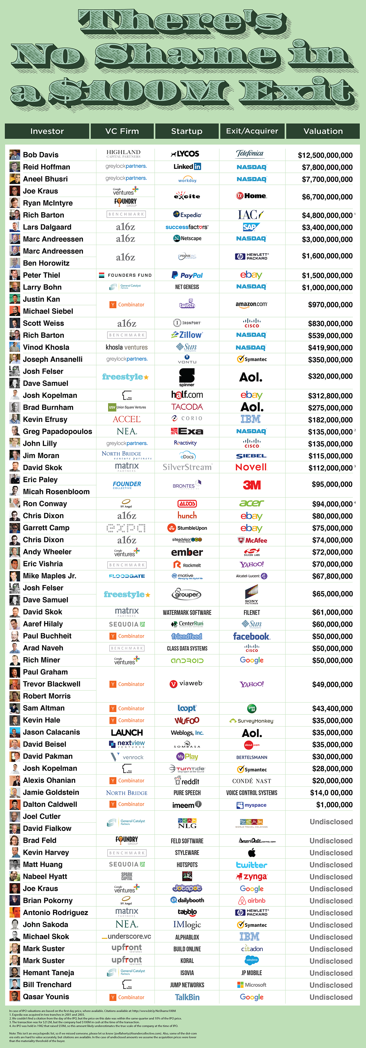 Theres No Shame In A 100m Startup Techcrunch
