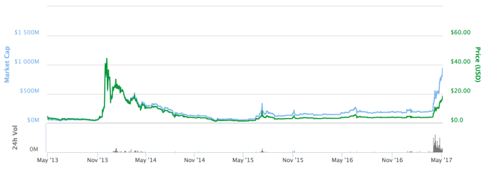 Coinbase adds support for Litecoin | TechCrunch