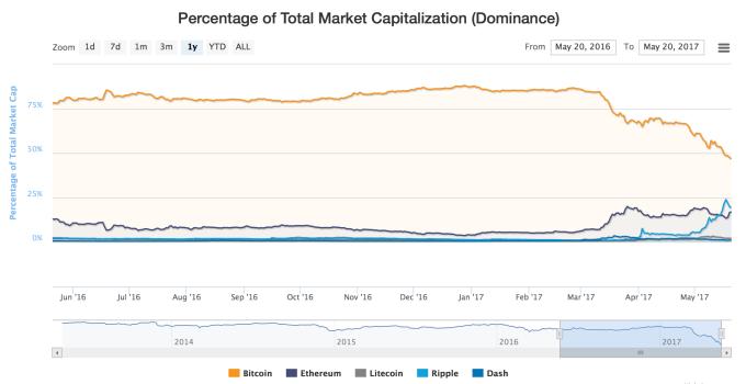 bitcoin kainų stebėtojas