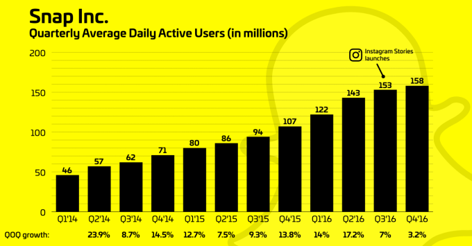 Snapchat users stay loyal, but Instagram could block its ...