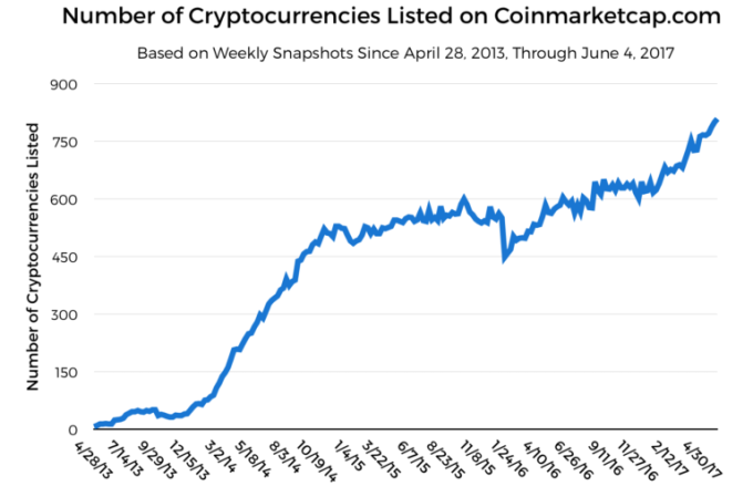 Growth or the top 5 cryptocurrencies graph