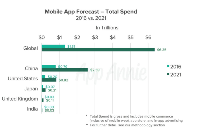 App economy to grow to $6 3 trillion in 2021, user base to
