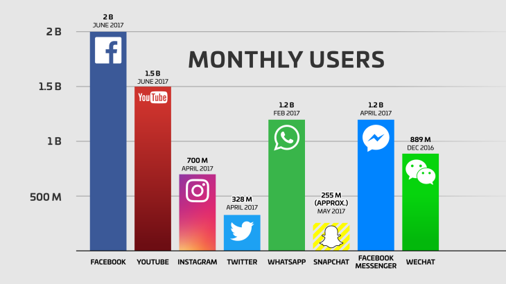 Facebook now has 2 billion monthly users and responsibility facebook users snapchat twitter youtube whatsapp instagram wechat qq ccuart
