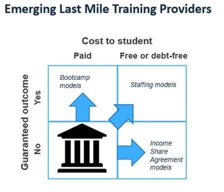 The Last Mile In Education And Training Techcrunch