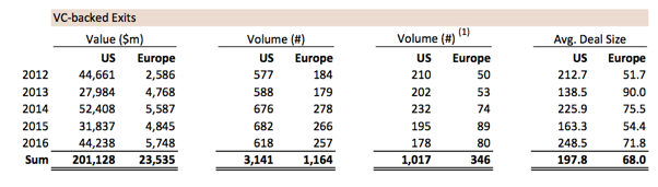 Venture investing in the US and Europe are totally different