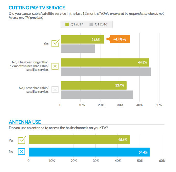 La Carte But.77 Of Consumers Want A La Carte Tv Tivo Study Finds But
