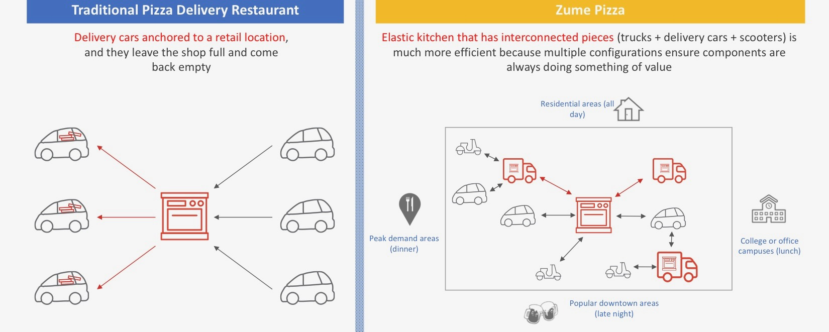Zume Pizza Adds Extra Automation As It Rolls Out To New Cities