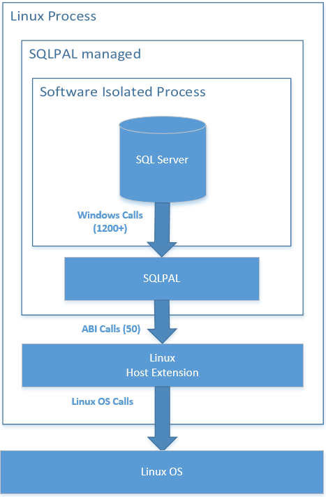 How Microsoft brought SQL Server to Linux | TechCrunch