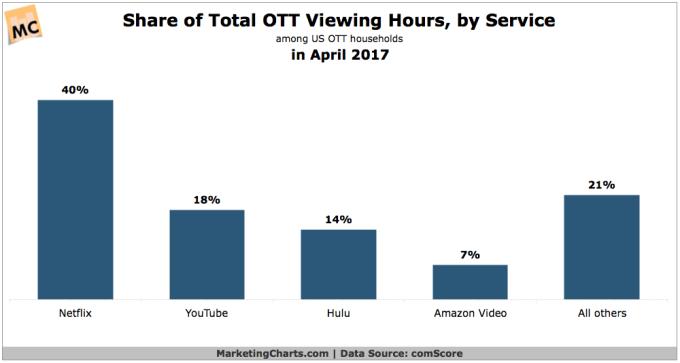 U S  cord cutters watch more Netflix than Amazon Video, Hulu and