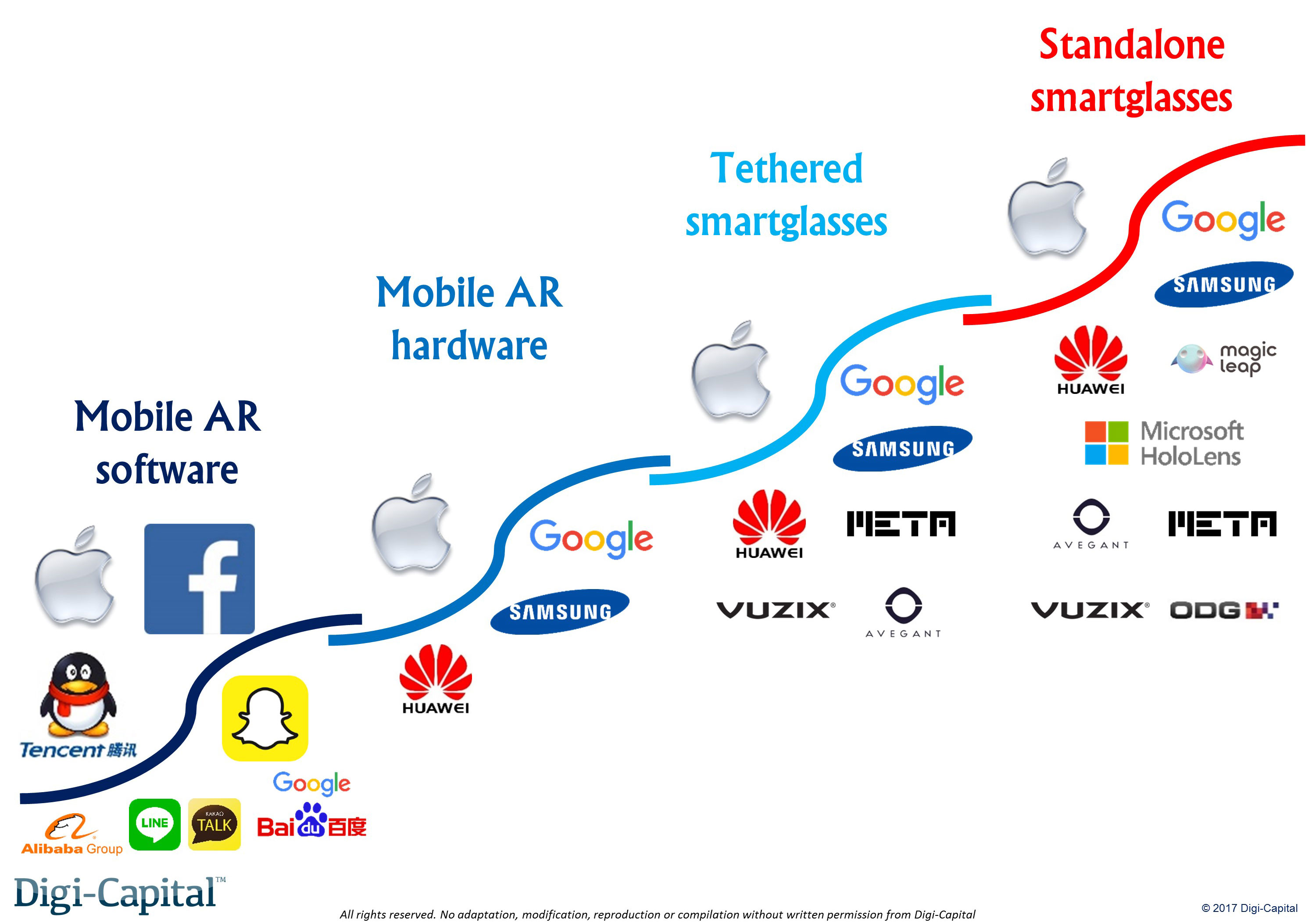 The four waves of augmented reality (that Apple owns) | TechCrunch