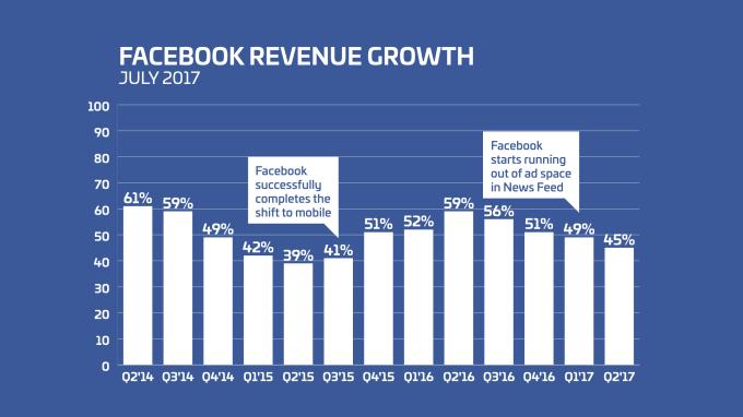facebook beats     revenue  slower user growth techcrunch