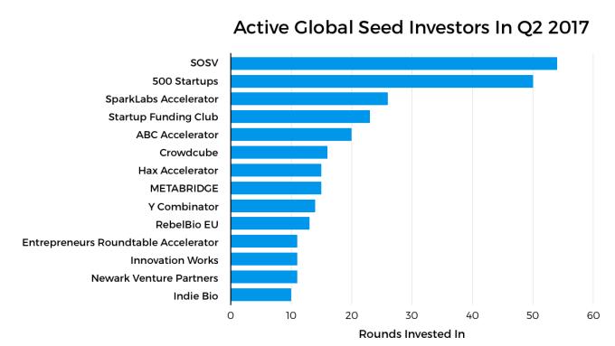 Inside the Q2 2017 global venture capital ecosystem | TechCrunch