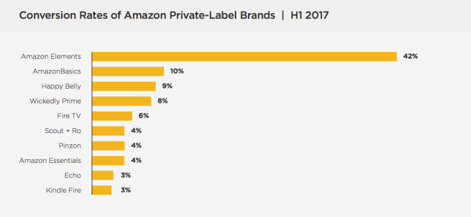 Amazon's private label business is booming thanks to device