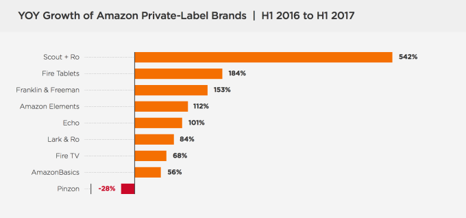 Amazon S Private Label Business Is Booming Thanks To Device Sales