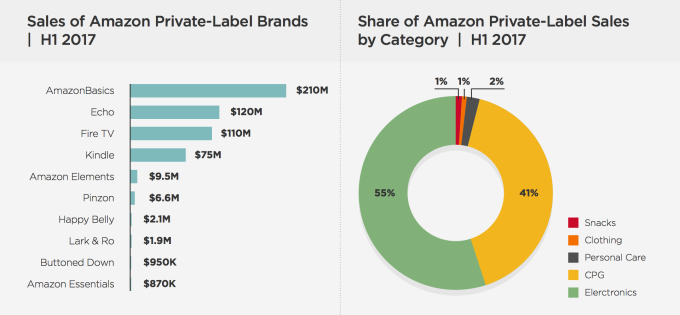 bb44a5bcb0a Amazon s private label business is booming thanks to device sales ...