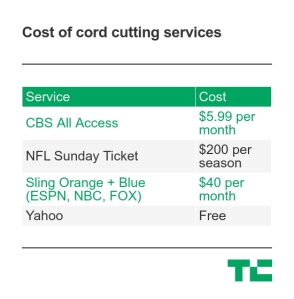 Here's how much it will cost me to watch the NFL this season