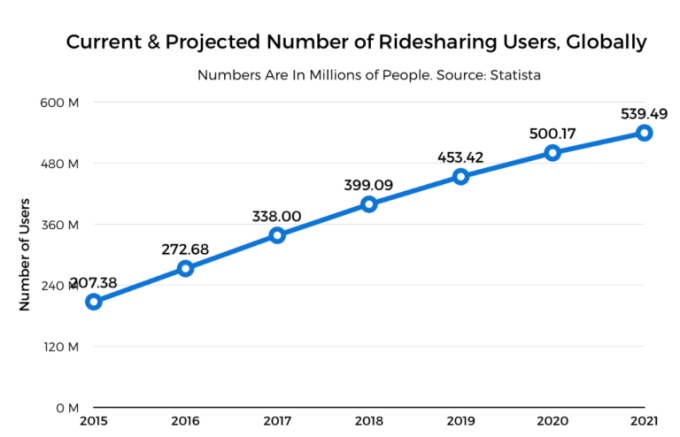 Can Didi Out Network Uber To Win The Global Ridesharing