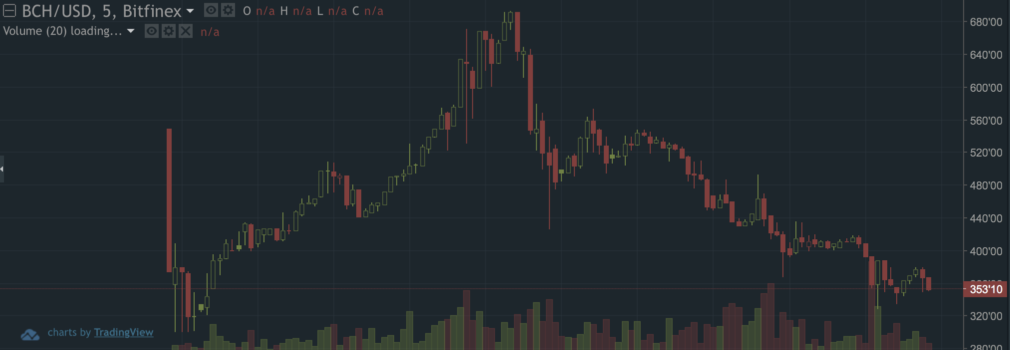 It's already down from a high of $680 to around $350 on Bitfinex, one  exchange that is offering a market for the new currency.