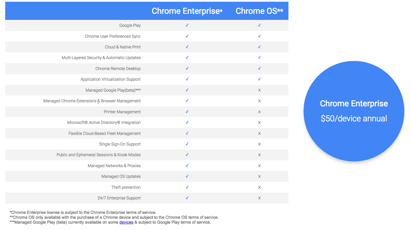 Google launches Chrome Enterprise subscription service for Chrome OS