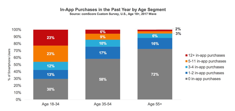 Majority of U S  consumers still download zero apps per