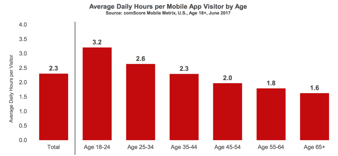 Majority of U S  consumers still download zero apps per