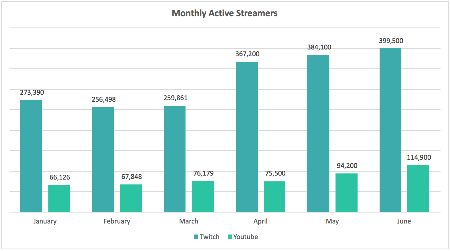 Twitch and League of Legends still dominate streaming, but YouTube