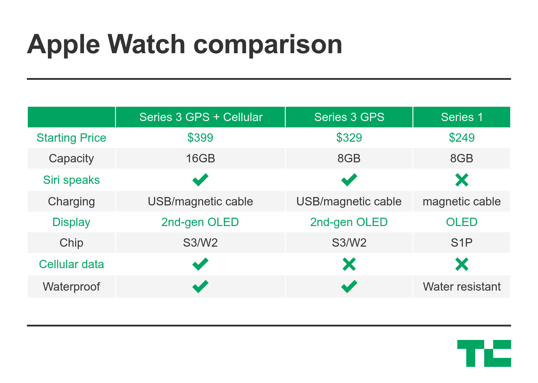1bef5616ac9 The Apple Watch Series 3 comes with LTE connectivity