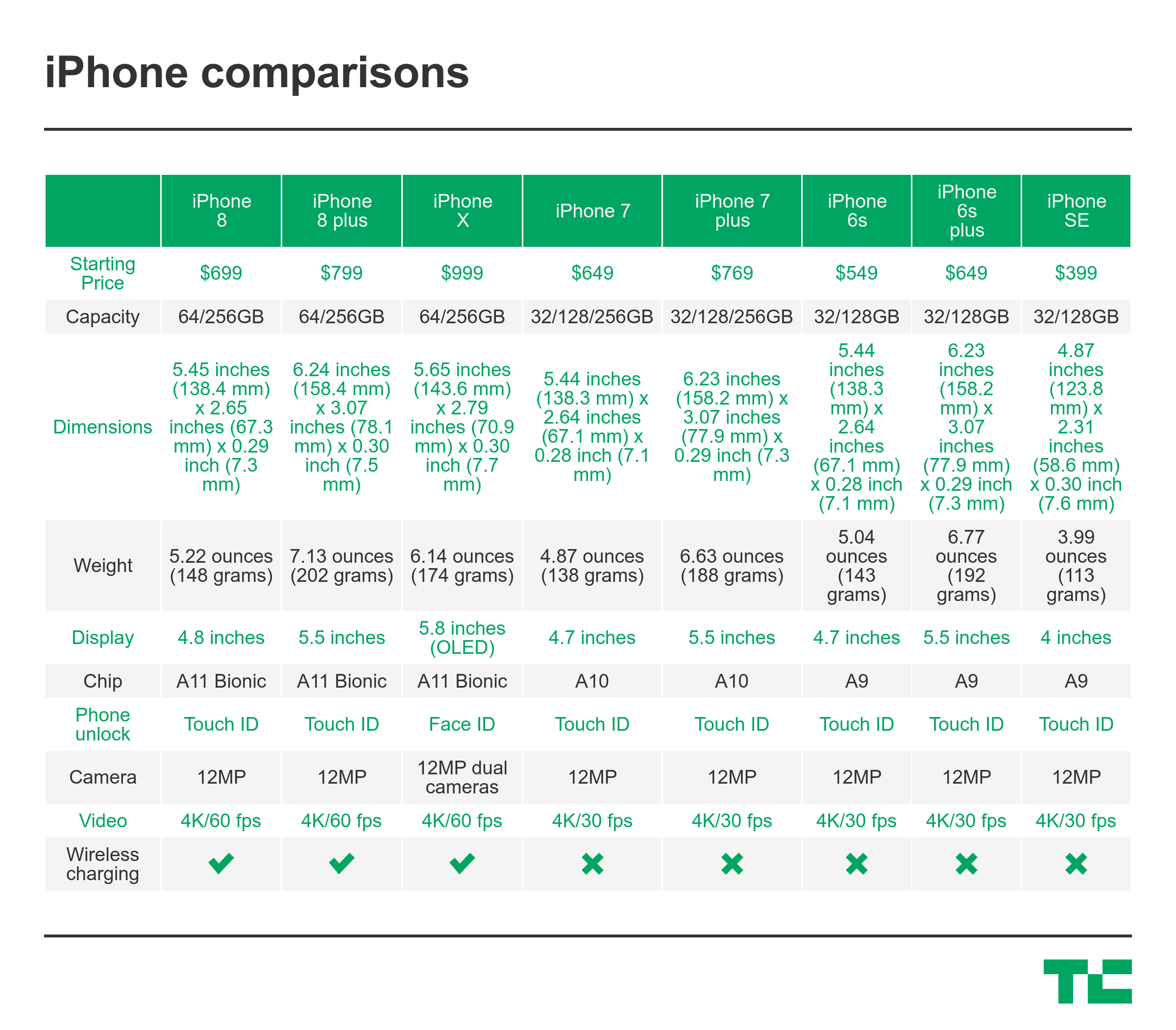 This is how much the new iphones will cost techcrunch for How much does it cost to print blueprints