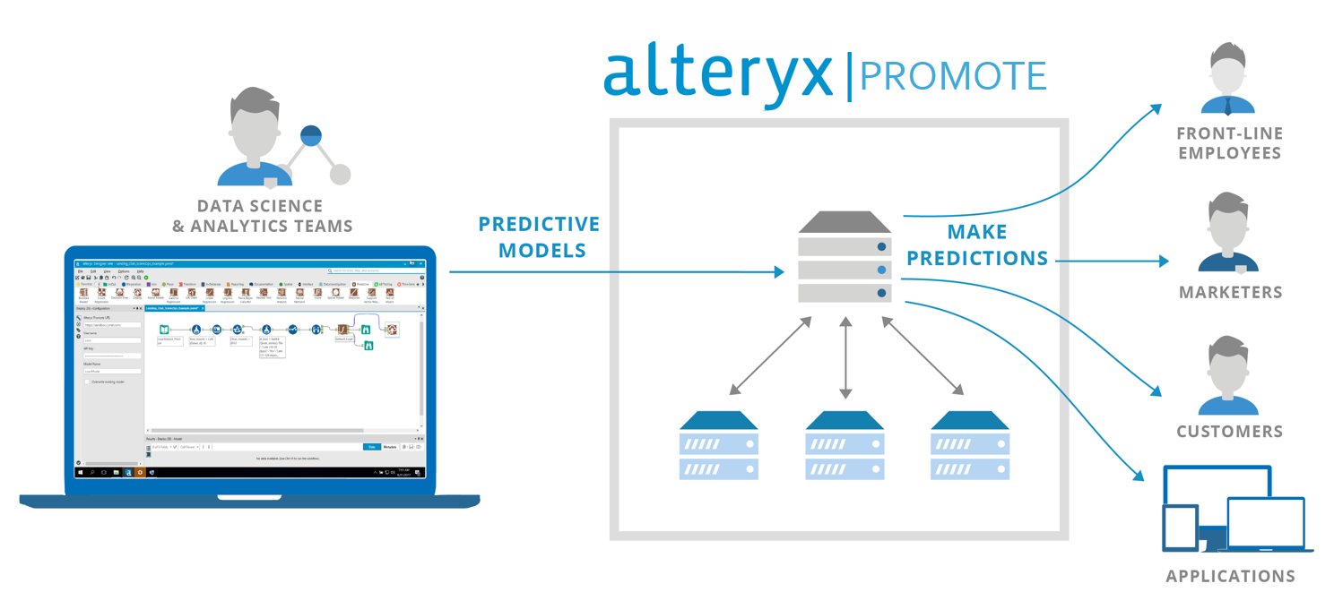 Alteryx Promote puts data science to work across the company