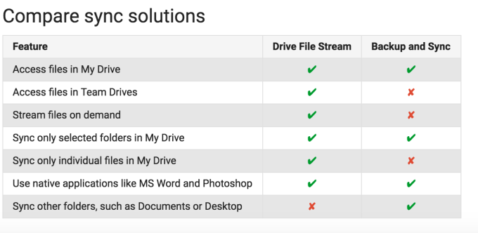 Google launches Drive File Stream to replace the Google