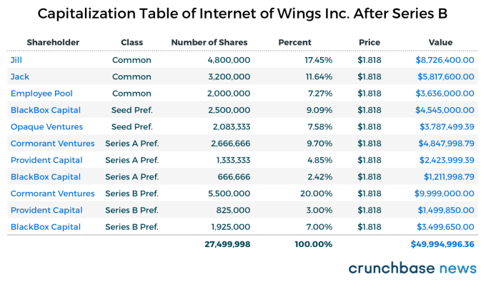 How pro rata works in venture capital deals techcrunch and heres the companys share structure platinumwayz