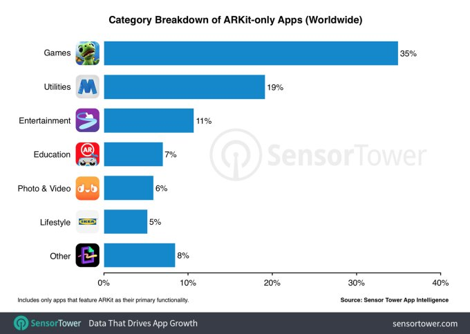 what app games